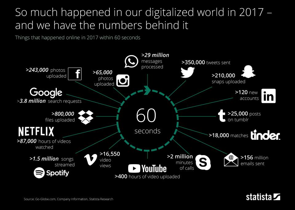 дигиталниот свет