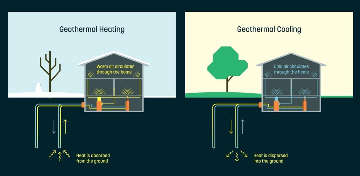 систем на Google за греење и ладење кој користи енергија од почвата